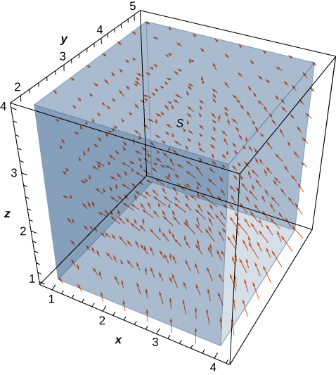 This is a figure of a diagram of the given vector field in three dimensions. The x components are –y/z, the y components are x/z, and the z components are 0.