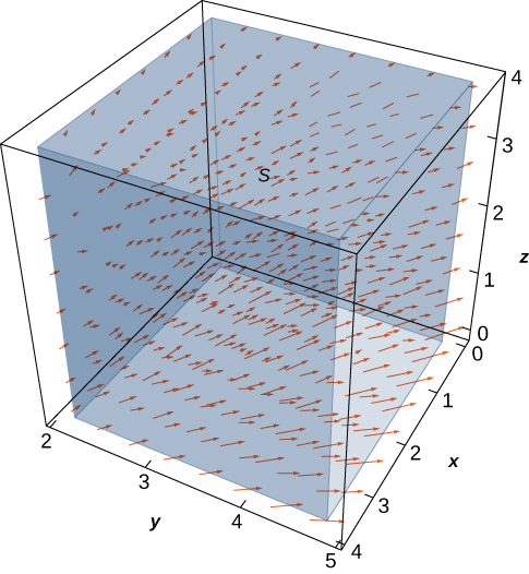 This is a figure of a diagram of the given vector field in three dimensions. The x components are x/z, the y components are y/z, and the z components are 0.