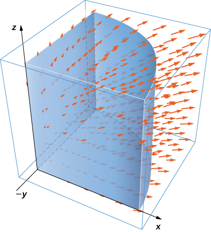 A vector field in three dimensions, with focus on the area with x > 0, y>0, and z>0. A quarter of a cylinder is drawn with center on the z axis. The arrows have positive x, y, and z components; they point away from the origin.