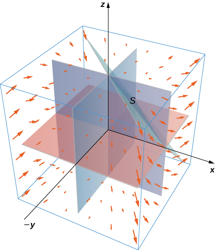 A vector field in three dimensions, with arrows becoming larger the further away from the origin they are, especially in their x components. S is the surface consisting of all faces except the tetrahedron bounded by the plane x + y + z = 1. As such, a portion of the given plane, the (x, y) plane, the (x, z) plane, and the (y, z) plane are shown. The arrows point towards the origin for negative x components, away from the origin for positive x components, down for positive x and negative y components, as well as positive y and negative x components, and for positive x and y components, as well as negative x and negative y components.