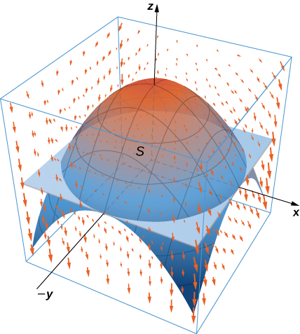 A vector field in three dimensions with all of the arrows pointing down. They seem to follow the path of the paraboloid drawn opening down with vertex at the origin. S is the surface of this paraboloid and the disk in the (x, y) plane that forms its bottom.