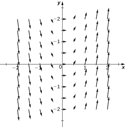 A vector field in two dimensions. All quadrants are shown. The arrows are larger the further from the y axis they become. They point up and to the right for positive x values and down and to the right for negative x values. The further from the y axis they are, the steeper the slope they have.
