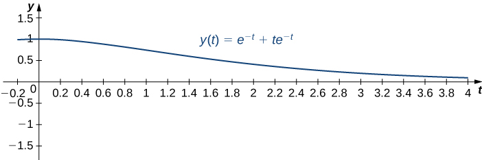 This figure is the graph of y(t) = e^−t + te^−t. The horizontal axis is labeled with t and is scaled in increments of even tenths. The y axis is scaled in increments of 0.5. The graph passes through positive one and decreases with a horizontal asymptote of the positive t axis.