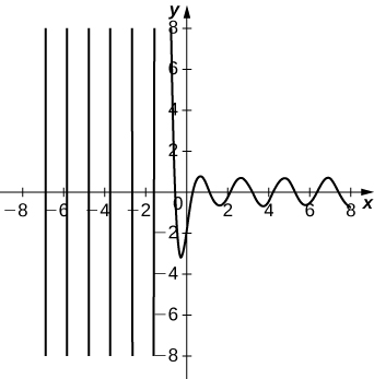 This figure is a graph of an oscillating function. The x and y axes are scaled in increments of even numbers. The amplitude of the graph is decreasing as x increases.