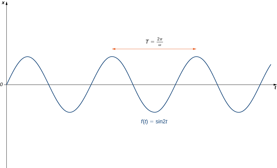 This figure is the graph of f(t) = sin 2t. It is a periodic, oscillating graph. The period of the graph is represented with a line pointing from one peak to the next. It is labeled with the period T = 2π/ω.