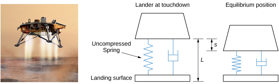 This figure has three images. The first is a picture of the Mars Lander landing on a surface. The second picture is a diagram of the Mars Lander at touchdown, with an uncompressed spring with length L between the Lander and the landing surface. The third image is a diagram of the Lander in equilibrium position after the Lander has landed. The spring is compressed a distance of s.