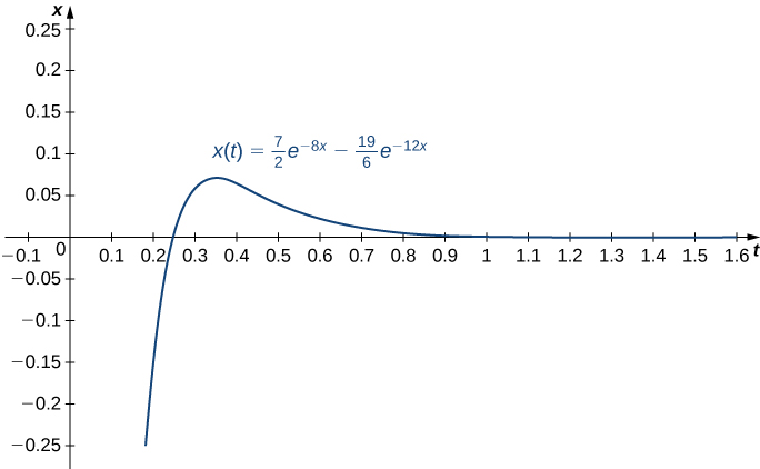 """This figure is the graph of the function f(x) = 7/2e^−8t −19/6e^−12t. The vertical axis is scaled in increments of 0.05, and the horizontal axis is labeled, """"t."""" It is scaled in increments of tenths. The graph intersects the horizontal axis increasing, reaches a maximum, then decreases. The horizontal axis is a horizontal asymptote."""