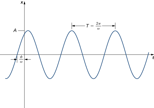 This figure is the graph of f(t) = sin 2t. It is a periodic, oscillating graph. The period of the graph is represented with a line pointing from one peak to the next. It is labeled with the period T = 2π/ω. The graph has a phase shift of ϕ/ω so that the sine curve has the value zero to the left of the origin.