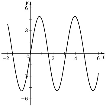 This figure is the graph of a function. It is a periodic function with consistent amplitude. The horizontal axis is labeled in increments of 1. The vertical axis is labeled in increments of 1.5.