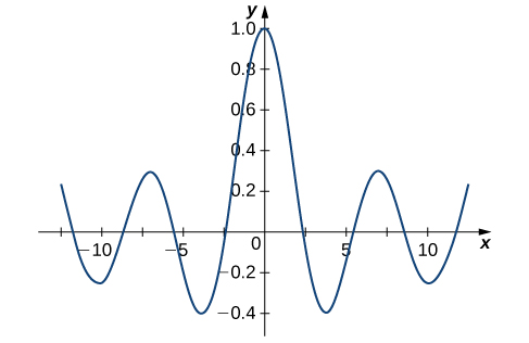 This figure is the graph of a function. The graph is oscillating with the highest amplitude above the origin. The horizontal axis is labeled in increments of 2.5. The vertical axis is labeled in increments of 0.2.
