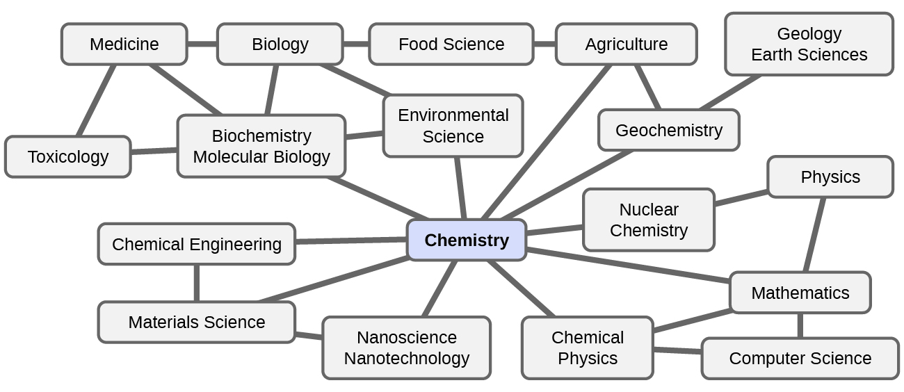 how is chemistry used in everyday life