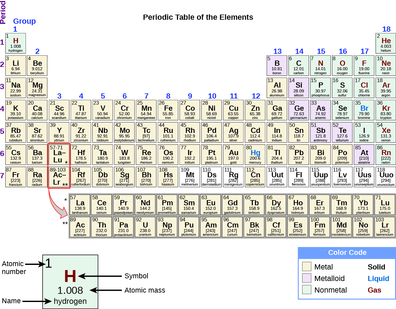 13 physical and chemical properties chemistry on this depiction of the periodic table the metals are indicated with a yellow color urtaz Choice Image