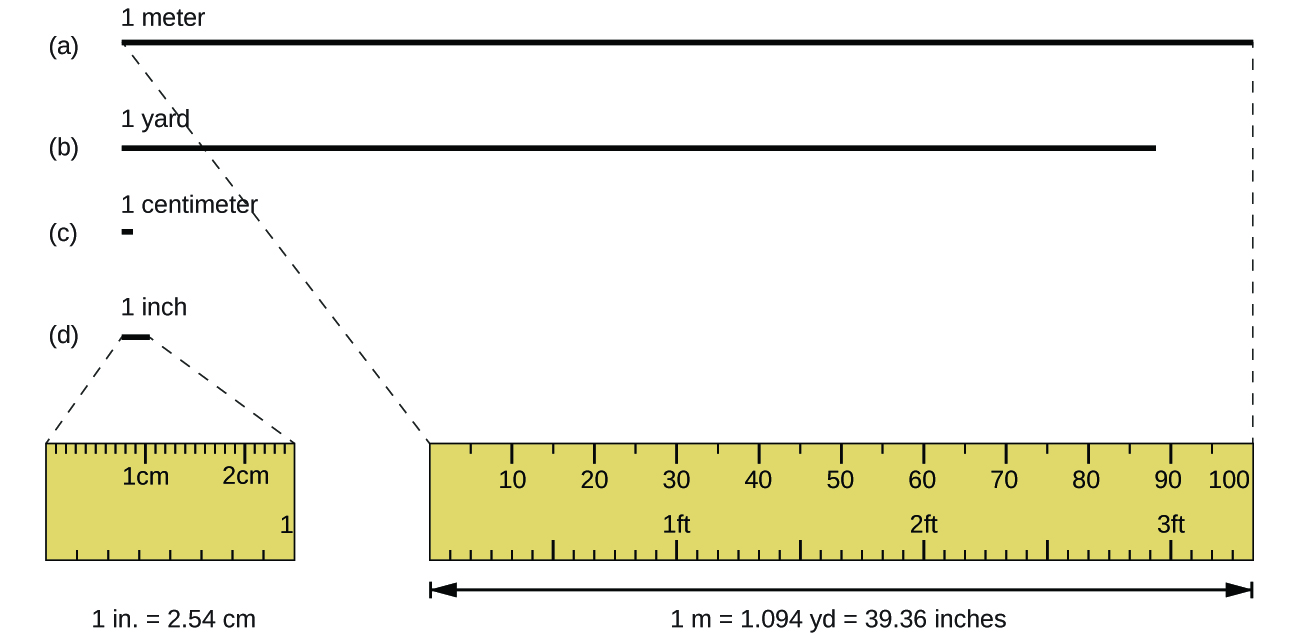 How Long Is A Meter : Measurements chemistry