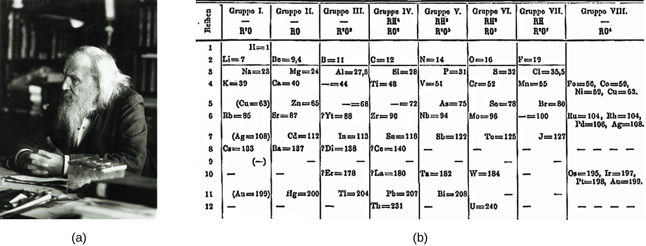 25 the periodic table chemistry figure a shows a photograph of dimitri mendeleev figure b shows the first periodic table urtaz Images