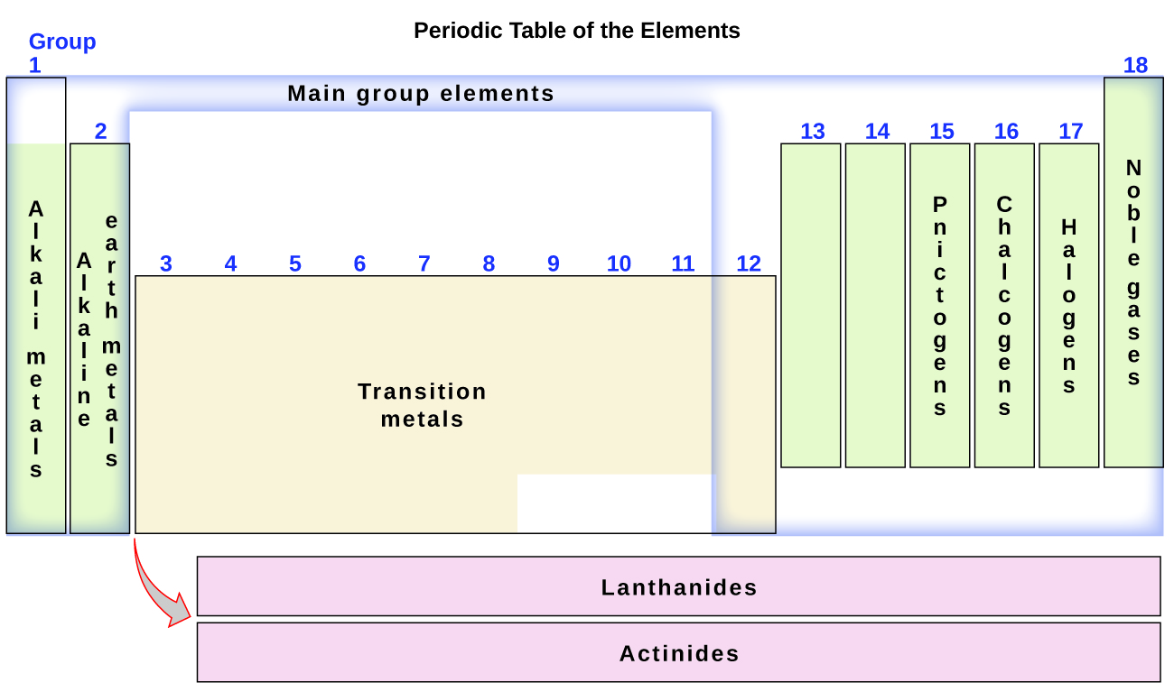25 the periodic table chemistry this diagram combines the groups and periods of the periodic table based on their similar properties urtaz