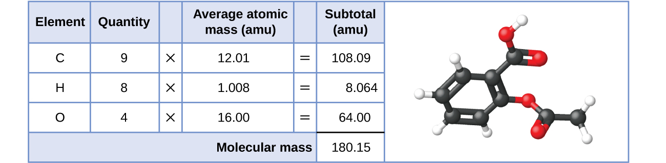 31 formula mass and the mole concept chemistry a table and diagram are shown the table is made up of six columns and urtaz Images