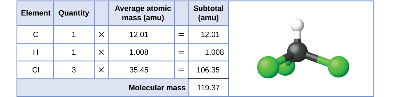 31 formula mass and the mole concept chemistry a table and diagram are shown the table is made up of six columns and urtaz Image collections