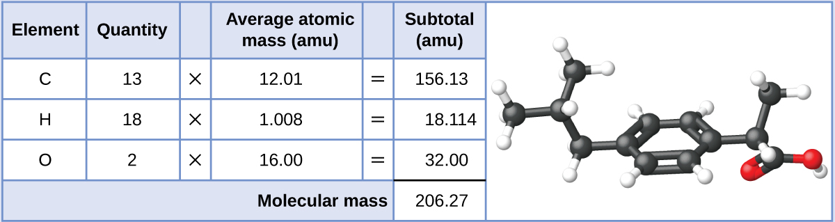 31 formula mass and the mole concept chemistry a table is shown that is made up of six columns and five rows the urtaz Image collections