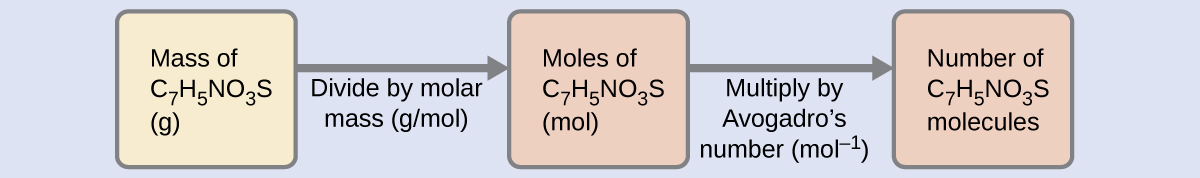 3 1 Formula Mass and the Mole Concept – Chemistry