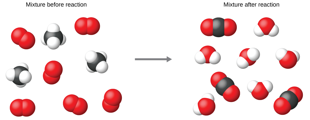 "This image has a left side, labeled, ""Mixture before reaction"" separated by a vertical dashed line from right side labeled, ""Mixture after reaction."" On the left side of the figure, two types of molecules are illustrated with space-filling models. Six of the molecules have only two red spheres bonded together. Three of the molecules have four small white spheres evenly distributed about and bonded to a central, larger black sphere. On the right side of the dashed vertical line, two types of molecules which are different from those on the left side are shown. Six of the molecules have a central red sphere to which smaller white spheres are bonded. The white spheres are not opposite each other on the red atoms, giving the molecule a bent shape or appearance. The second molecule type has a central black sphere to which two red spheres are attached on opposite sides, resulting in a linear shape or appearance. Note that in space filling models of molecules, spheres appear slightly compressed in regions where there is a bond between two atoms. On each side of the dashed line, twelve red, three black, and twelve white spheres are present."