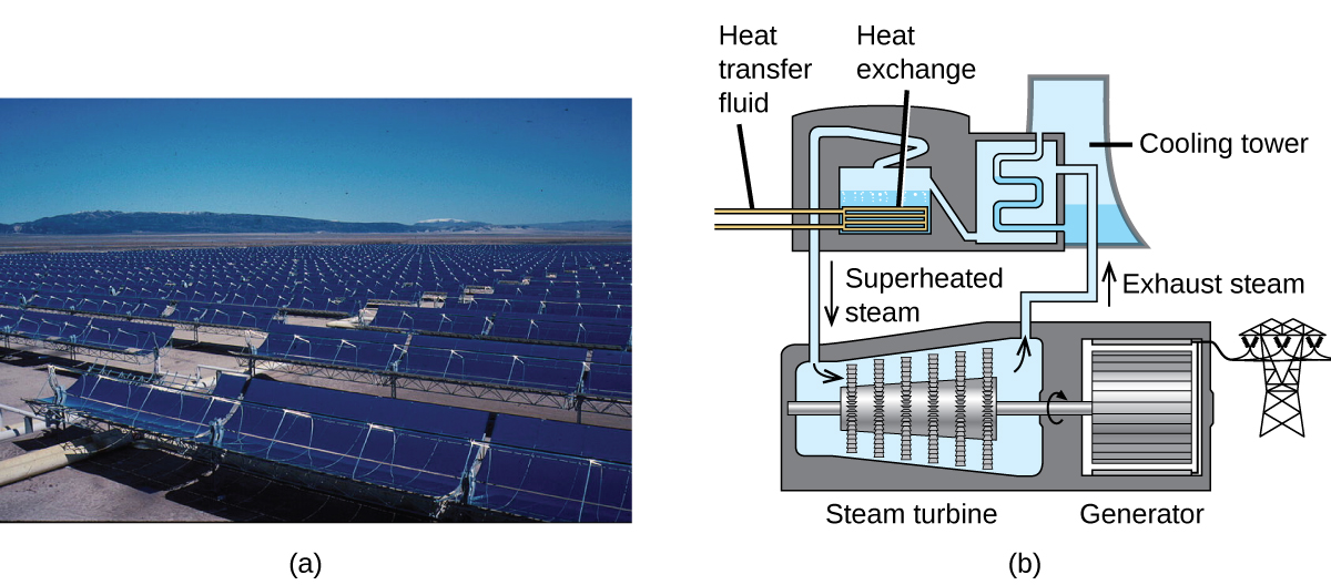 This figure has two parts labeled a and b. Part a shows rows and rows of trough mirrors. Part b shows how a solar thermal plant works. Heat transfer fluid enters a tank via pipes. The tank contains water which is heated. As the heat is exchanged from the pipes to the water, the water becomes steam. The steam travels to a steam turbine. The steam turbine begins to turn which powers a generator. Exhaust steam exits the steam turbine and enters a cooling tower.