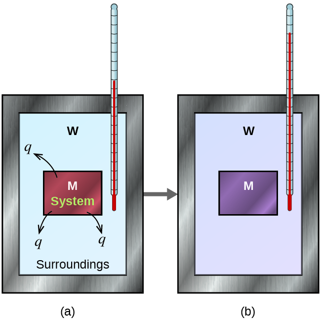 "Two diagrams are shown and labeled a and b. Each diagram is composed of a rectangular container with a thermometer inserted inside from the top right corner. Both containers are connected by a right-facing arrow. Both containers are full of water, which is depicted by the letter ""W,"" and each container has a square in the middle which represents a metal which is labeled with a letter ""M."" In diagram a, the metal is drawn in brown and has three arrows facing away from it. Each arrow has the letter ""q"" at its end. The metal is labeled ""system"" and the water is labeled ""surroundings."" The thermometer in this diagram has a relatively low reading. In diagram b, the metal is depicted in purple and the thermometer has a relatively high reading."