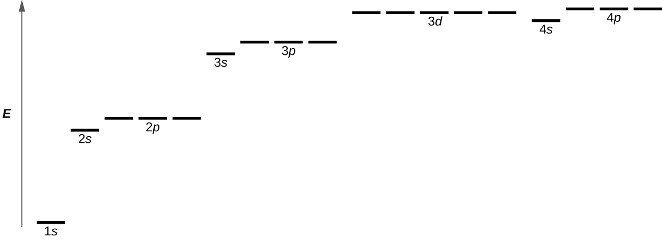 "This diagram shown has an upward pointing arrow at the left which is labeled ""E."" To the right of this arrow near the bottom of the image is a single line which is labeled, ""1 s."" Above and just to the right is another black line that is labeled, ""2 s."" Slightly up and to the right is a grouping of three black lines labeled, ""2 p."" Above and to the right is a single black line labeled, ""3 s."" Slightly up and to the right is a grouping of three black lines that are labeled, ""3 p."" Just above and to the right is a grouping of 5 black lines labeled, ""3 d."" Slightly below and to the right is a single black line which is labeled, ""4 s."" Just above and to the right, at a level slightly higher than the previous black lines, is a grouping of three black lines all labeled, ""4 p."""