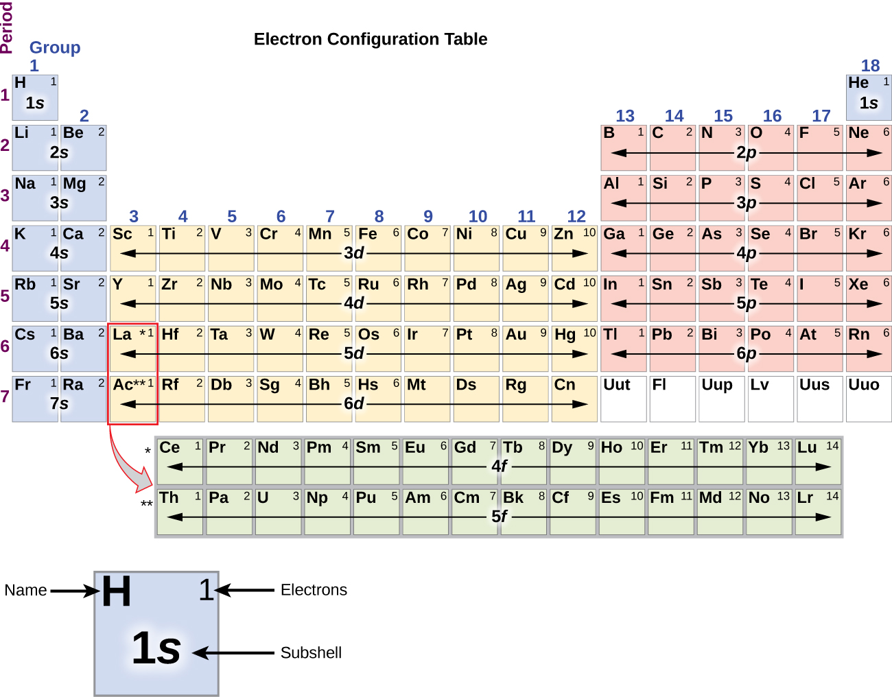 64 electronic structure of atoms electron configurations in this figure a periodic table is shown that is entitled electron configuration gamestrikefo Choice Image