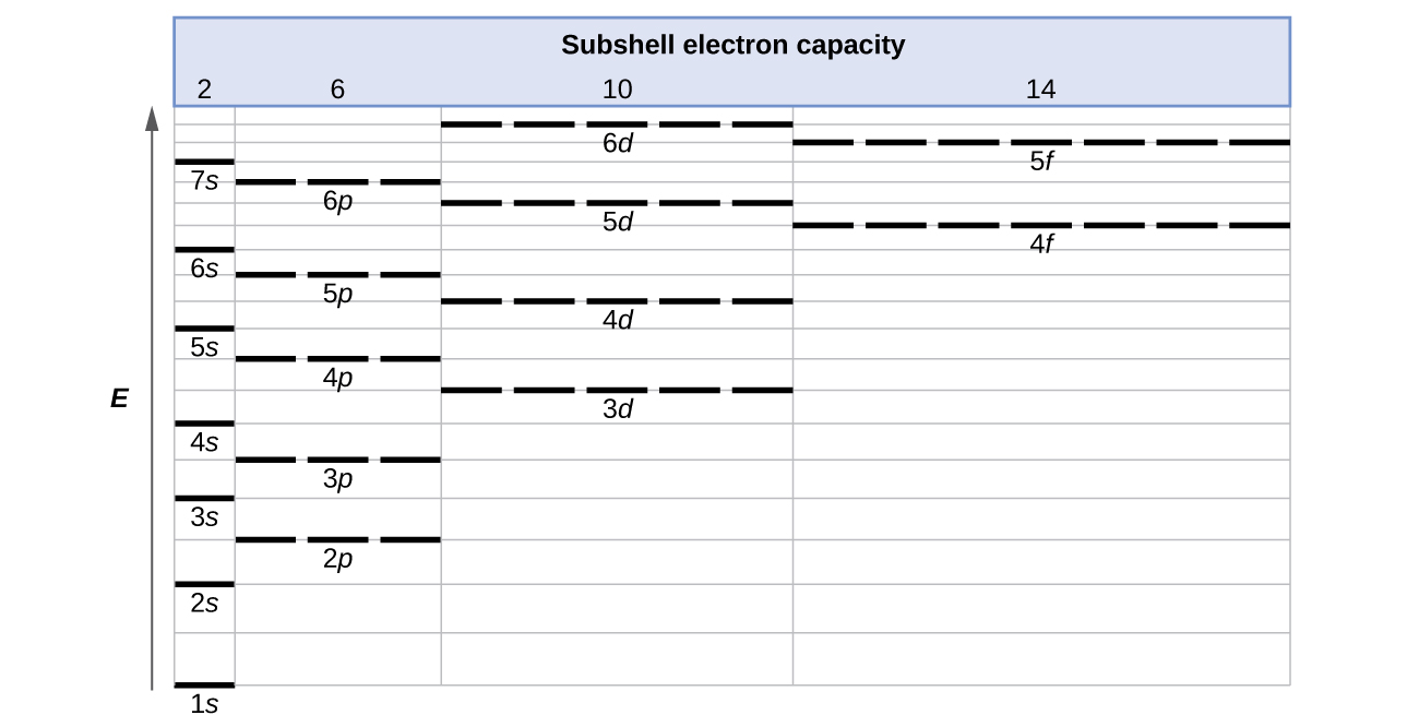a table entitled subshell electron capacity is shown along the left