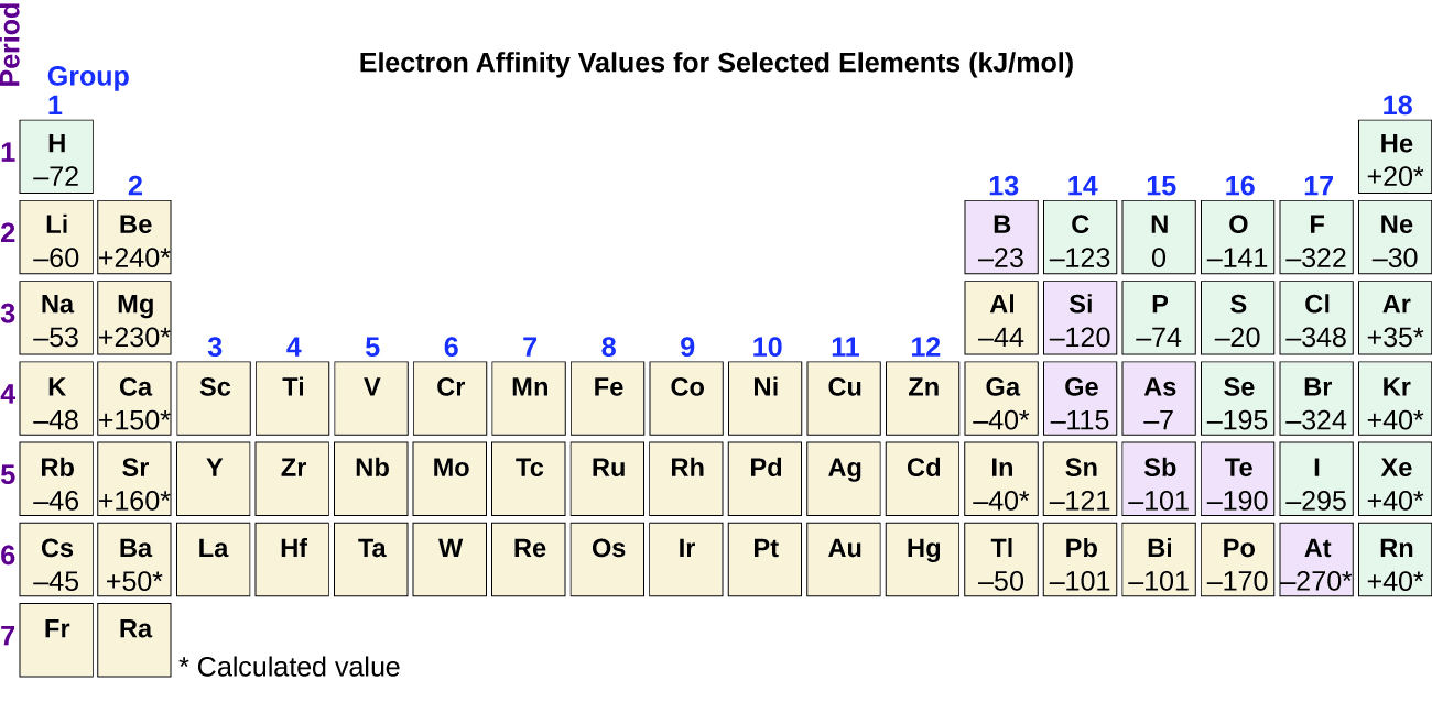 65 periodic variations in element properties chemistry the figure includes a periodic table with the title electron affinity values for selected urtaz Images
