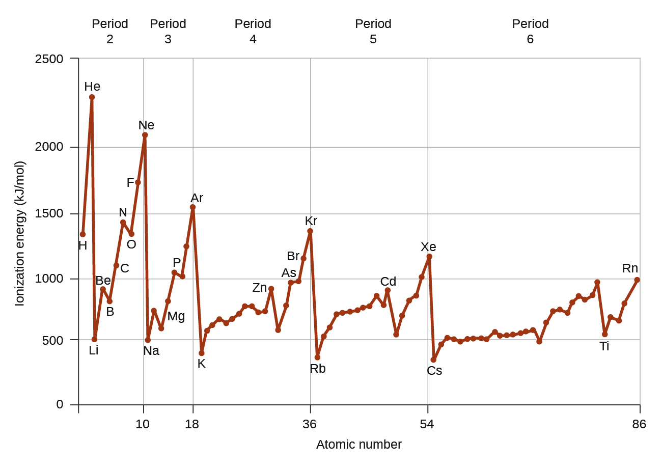 this figure includes a graph labeled atomic number on the horizontal axis - In The Periodic Table As The Atomic Number Increases From 11 To 17