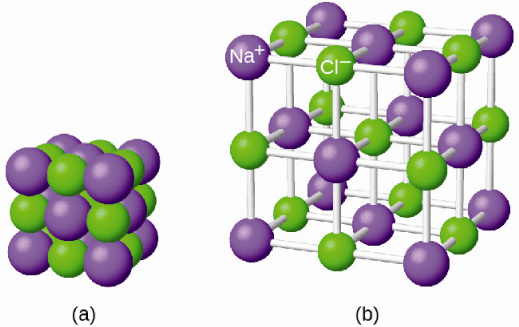 """Two diagrams are shown and labeled """"a"""" and """"b."""" Diagram a shows a cube made up of twenty-seven alternating purple and green spheres. The purple spheres are smaller than the green spheres. Diagram b shows the same spheres, but this time, they are spread out and connected in three dimensions by white rods. The purple spheres are labeled """"N superscript postive sign"""" while the green are labeled """"C l superscript negative sign."""""""