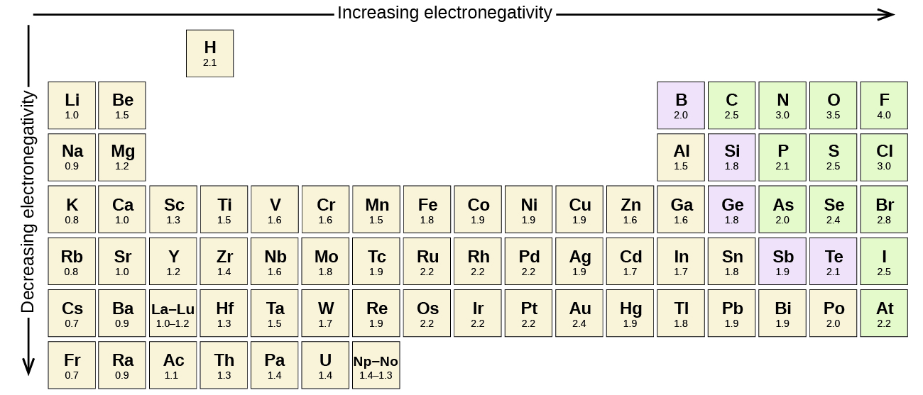 part of the periodic table is shown a downward facing arrow is drawn to - Periodic Table Electronegativity Trend