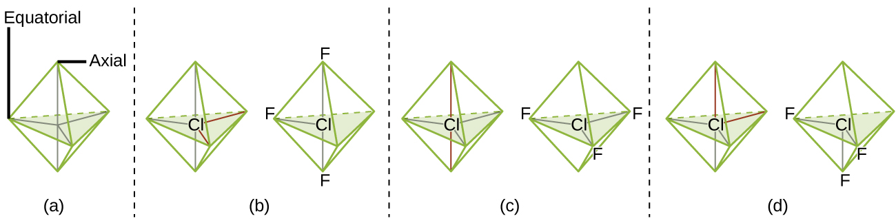 "Four sets of images are shown and labeled, ""a,"" ""b,"" ""c,"" and ""d."" Each image is separated by a dashed vertical line. Image a shows a six-faced, bi-pyramidal structure where the central vertical axis is labeled, ""Axial,"" and the horizontal plane is labeled, ""Equatorial."" Image b shows a pair of diagrams in the same shape as image a, but in these diagrams, the left has a chlorine atom in the center while the right has a chlorine atom in the center, two fluorine atoms on the upper and lower ends, and one fluorine in the left horizontal position. Image c shows a pair of diagrams in the same shape as image a, but in these diagrams, the left has a chlorine atom in the center while the right has a chlorine atom in the center and three fluorine atoms in each horizontal position. Image d shows a pair of diagrams in the same shape as image a, but in these diagrams, the left has a chlorine atom in the center while the right has a chlorine atom in the center, two fluorine atoms in the horizontal positions, and one in the axial bottom position."