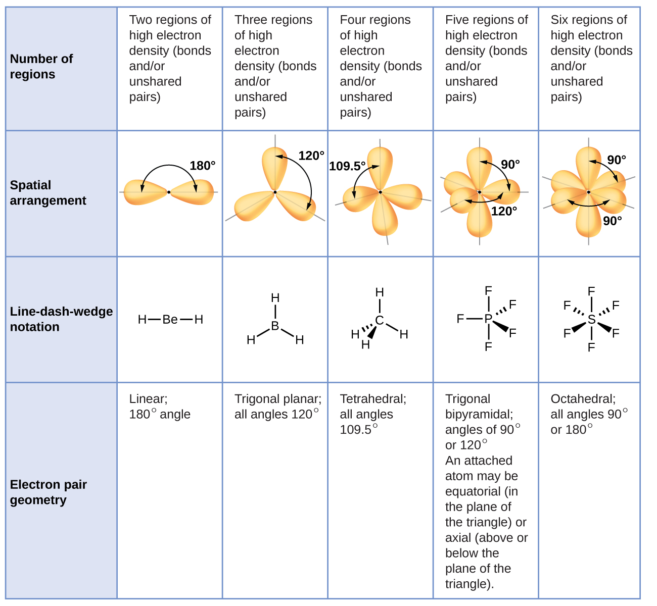 76 molecular structure and polarity chemistry a table with four rows and six columns is shown the header column contains the ccuart Gallery