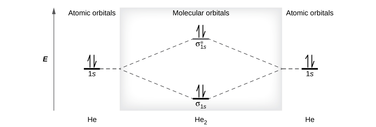 84 molecular orbital theory chemistry a diagram is shown that has an upward facing vertical arrow running along the left ccuart Gallery