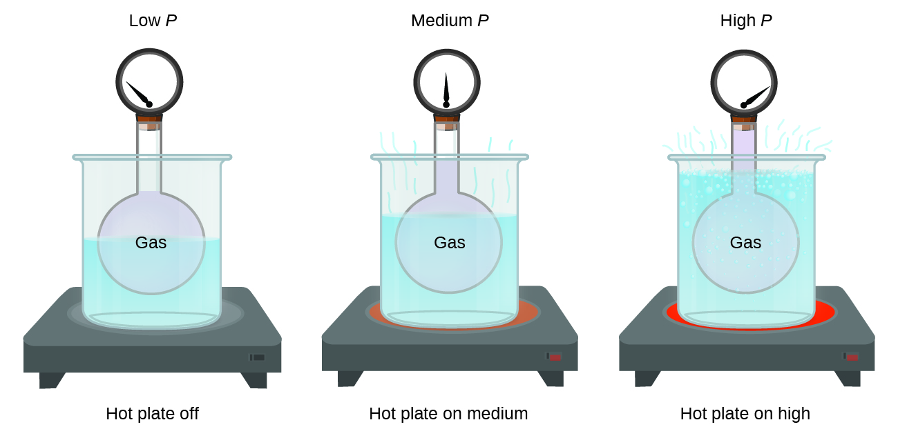 Vapor Pressure Of Methane At Room Temperature
