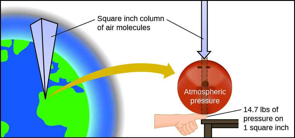 9 1 gas pressure chemistry rh opentextbc ca diagram of air exerts pressure Air Pressure in Atmosphere Diagram
