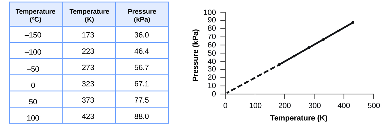 "This figure includes a table and a graph. The table has 3 columns and 7 rows. The first row is a header, which labels the columns ""Temperature, degrees C,"" ""Temperature, K,"" and ""Pressure, k P a."" The first column contains the values from top to bottom negative 150, negative 100, negative 50, 0, 50, and 100. The second column contains the values from top to bottom 173, 223, 273, 323, 373, and 423. The third column contains the values 36.0, 46.4, 56.7, 67.1, 77.5, and 88.0. A graph appears to the right of the table. The horizontal axis is labeled ""Temperature ( K )."" with markings and labels provided for multiples of 100 beginning at 0 and ending at 500. The vertical axis is labeled ""Pressure ( k P a )"" with markings and labels provided for multiples of 10, beginning at 0 and ending at 100. Six data points from the table are plotted on the graph with black dots. These dots are connected with a solid black line. A dashed line extends from the data point furthest to the left to the origin. The graph shows a positive linear trend."