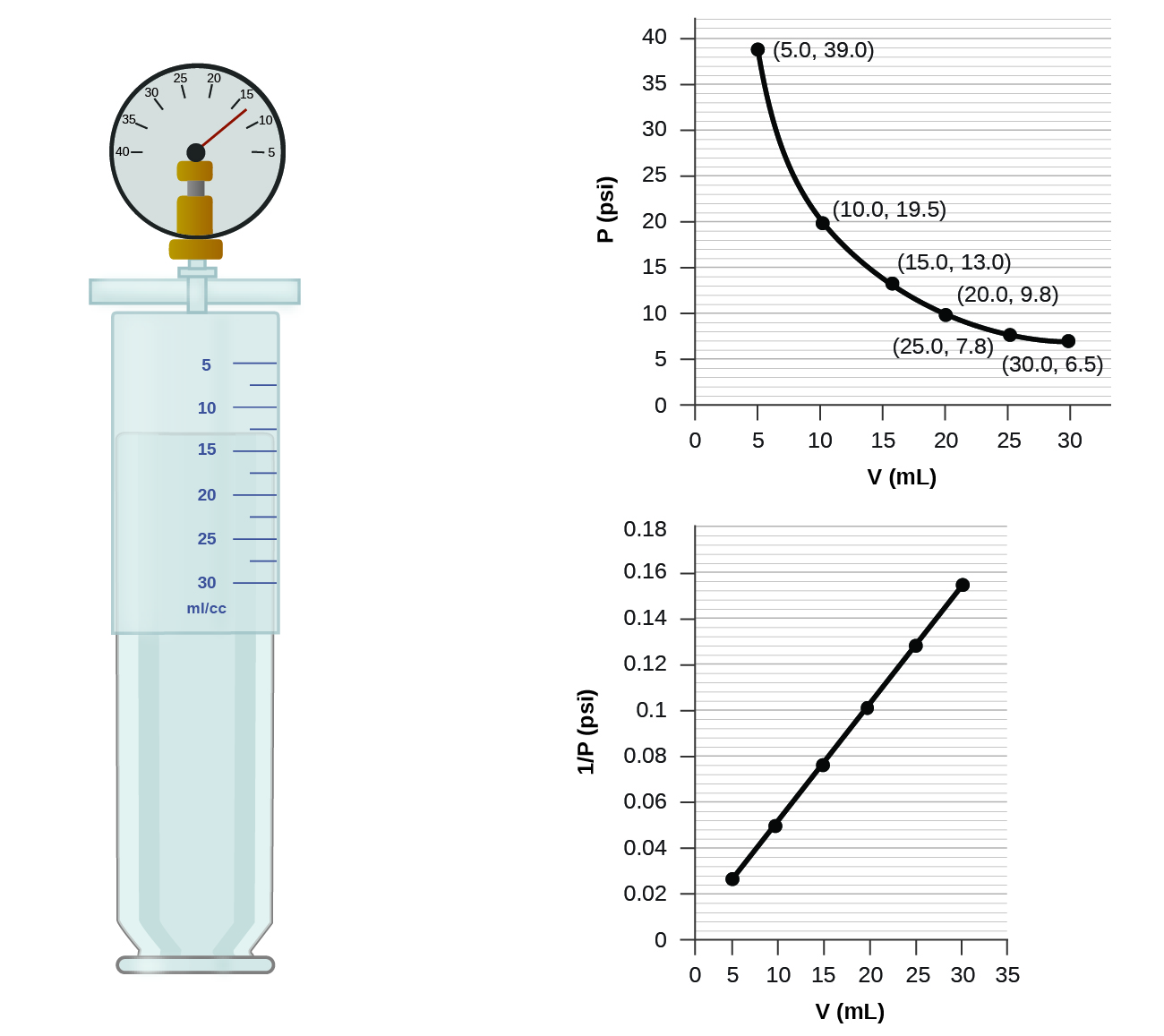 92 Relating Pressure Volume Amount And Temperature The Ideal Free Body Force Diagram Worksheet On Drawing Diagrams This Figure Contains A Two Graphs Shows Syringe Labeled With