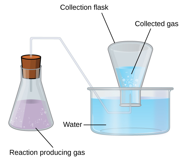 93 Stoichiometry Of Gaseous Substances Mixtures And Reactions