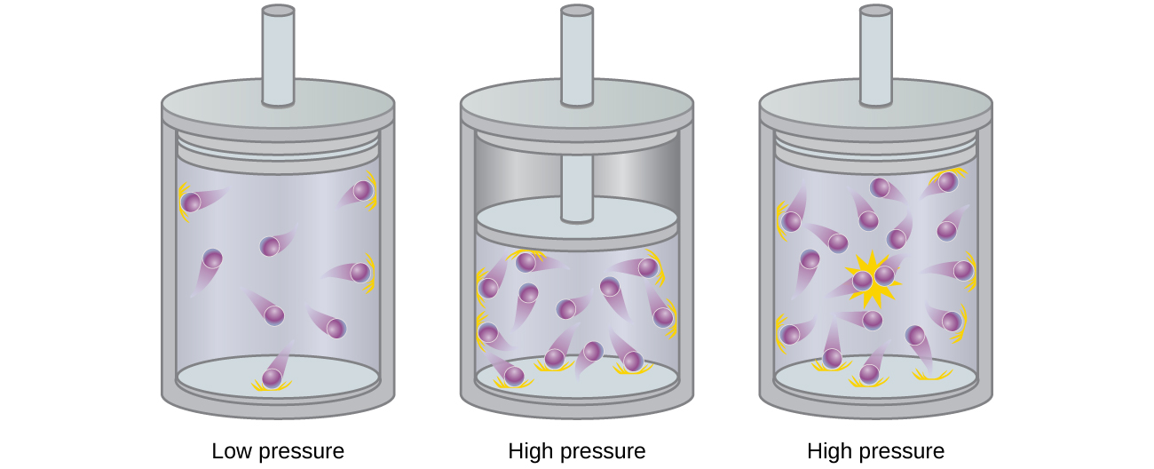 compressibility chemistry. this figure includes three diagrams. in a, a cylinder with 9 purple spheres compressibility chemistry m