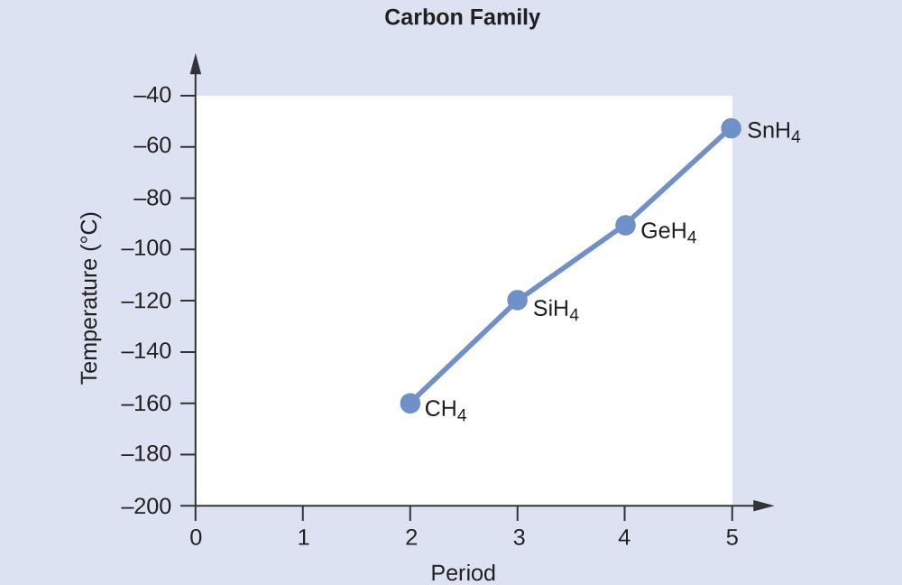 101 Intermolecular Forces Chemistry