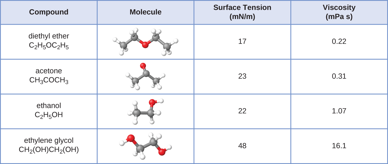 102 Properties Of Liquids Chemistry