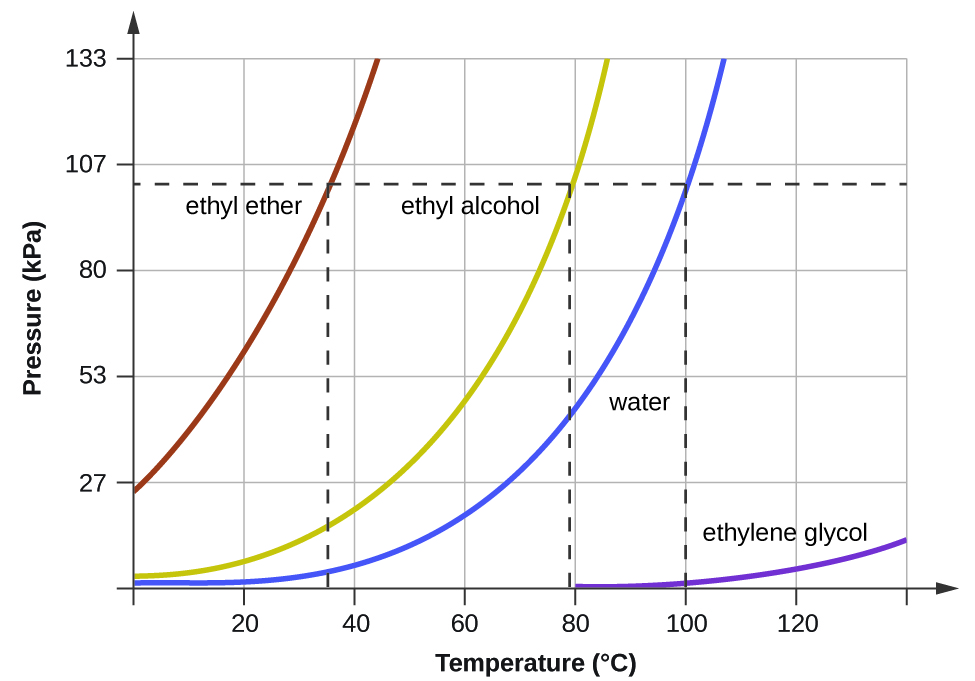 Room Pressure And Temperature Values
