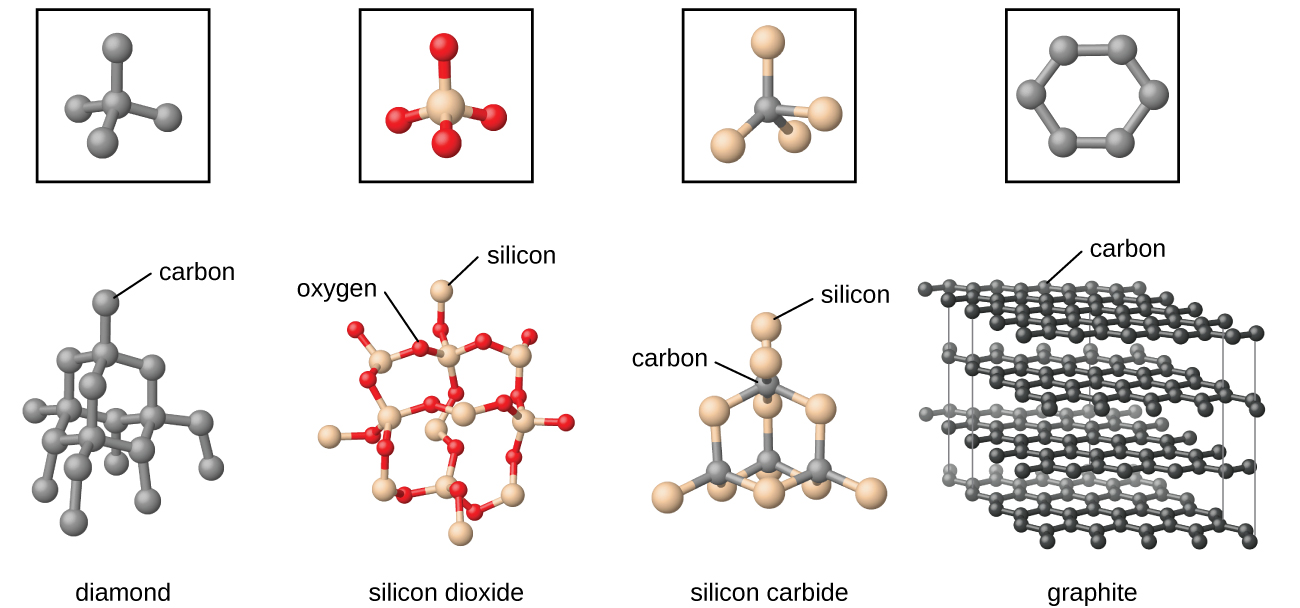 "Four pairs of images are shown. In the first pair, a square box containing a black atom bonded to four other black atoms is shown above a structure composed of many black atoms, each bonded to four other black atoms, where one of the upper atoms is labeled ""carbon"" and the whole structure is labeled ""diamond."" In the second pair, a square box containing a white atom bonded to four red atoms is shown above a structure composed of many white atoms, each bonded to four red atoms, where one of the red atoms is labeled ""oxygen"" and one of the white atoms is labeled ""silicon."" The whole structure is labeled ""silicon dioxide."" In the third pair, a square box containing a blue atom bonded to four white atoms is shown above a structure composed of many blue atoms, each bonded to four white atoms, where one of the blue atoms is labeled ""carbon"" and one of the white atoms is labeled ""silicon."" The whole structure is labeled ""silicon carbide."" In the fourth pair, a square box containing six black atoms bonded into a ring is shown above a structure composed of many rings, arranged into sheets layered one atop the other, where one of the black atoms is labeled ""carbon."" The whole structure is labeled ""graphite."""