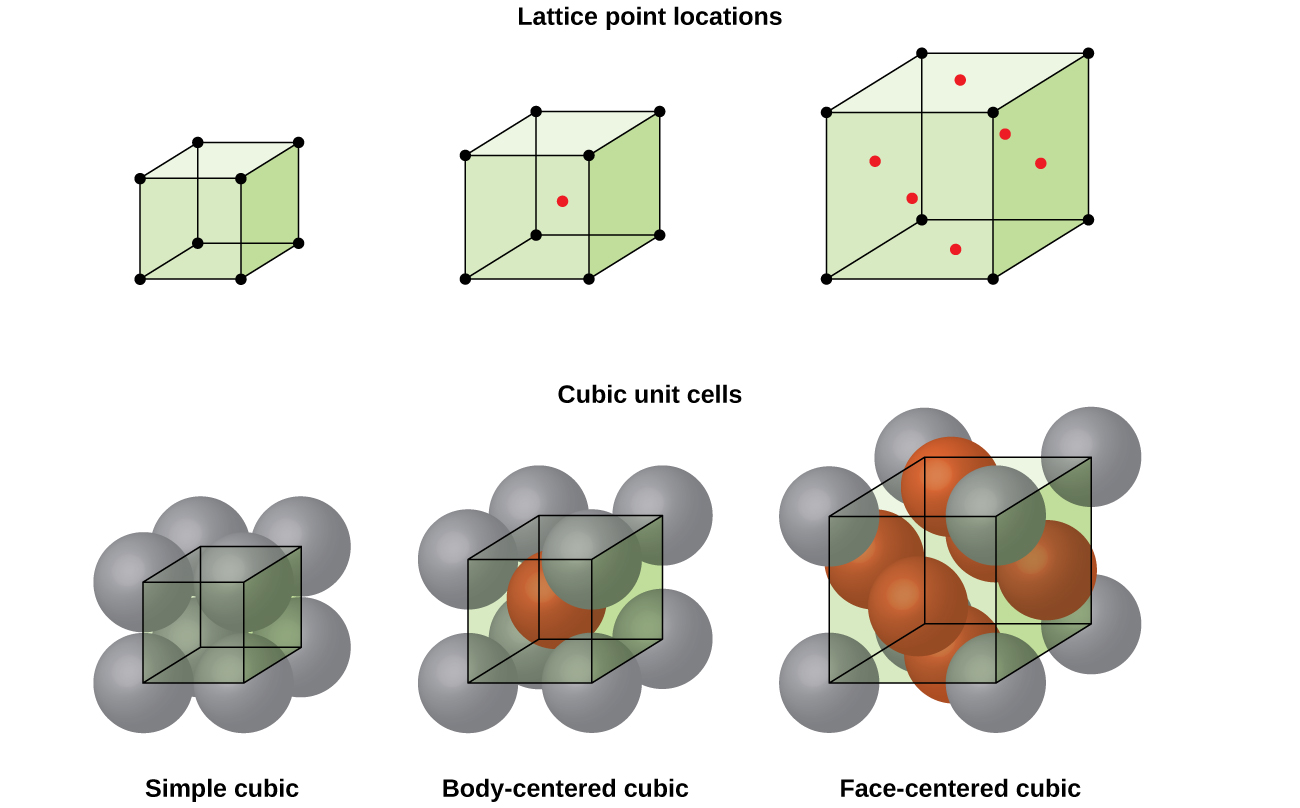 Lattice Structures In Crystalline Solids  Chemistry Three Pairs Of Images Are Shown The First Three Images Are In A Row And