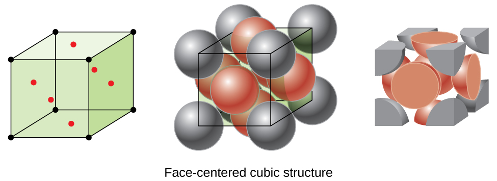 "Three images are shown. The first image shows a cube with black dots at each corner and red dots in the center of each face of the cube while the second image is composed of eight spheres that are stacked together to form a cube with six more spheres, one located on each face of the structure. Dots at the center of each corner sphere are connected to form a cube shape. The name under this image reads ""Face-centered cubic structure."" The third image is the same as the second, but only shows the portions of the spheres that lie inside the cube shape."