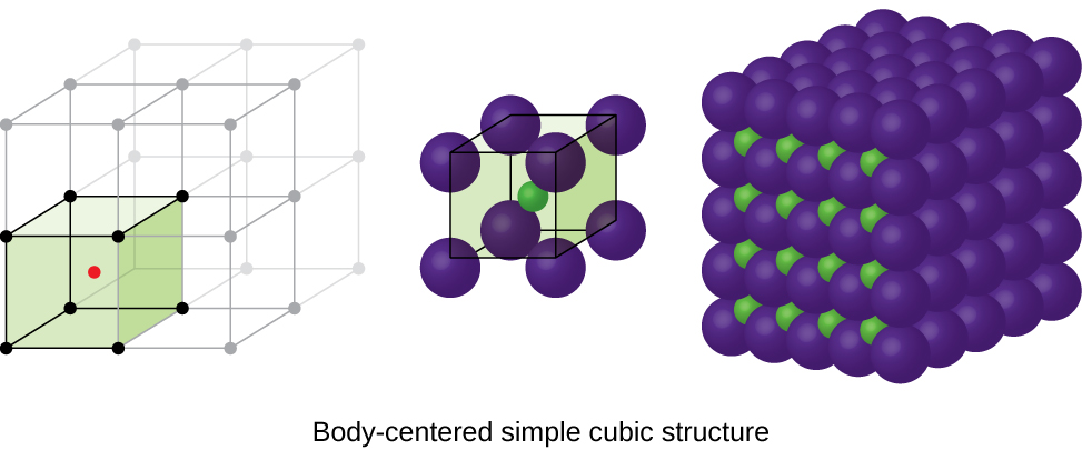 "Three images are shown. The first image shows a cube with black dots at each corner and a red dot in the center. This cube is stacked with seven others that are not colored to form a larger cube. The second image is composed of eight spheres that are grouped together to form a cube with one smaller sphere in the center. The name under this image reads ""Body-centered simple cubic structure."" The third image shows five horizontal layers of purple spheres with layers of smaller green spheres in between."
