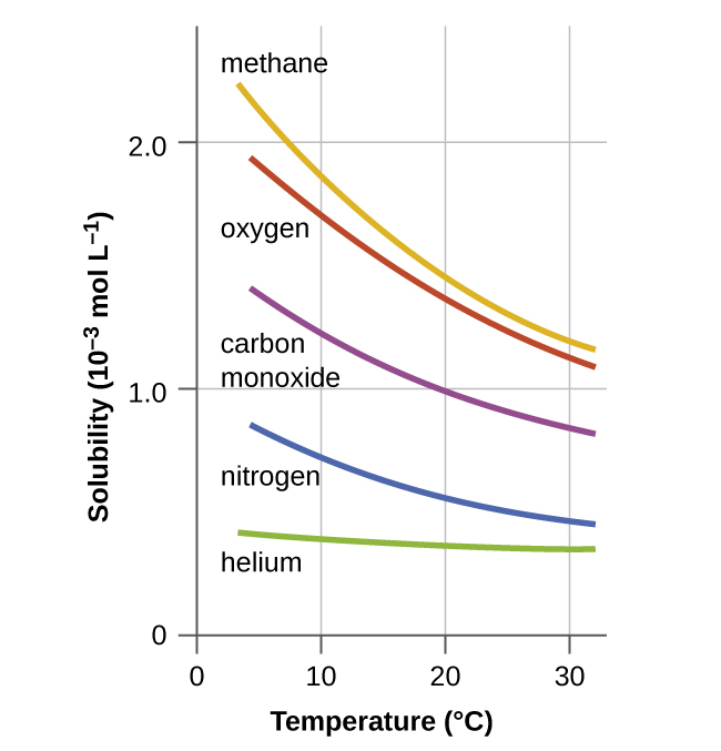 this graph shows solubilities of methane oxygen carbon monoxide nitrogen and helium